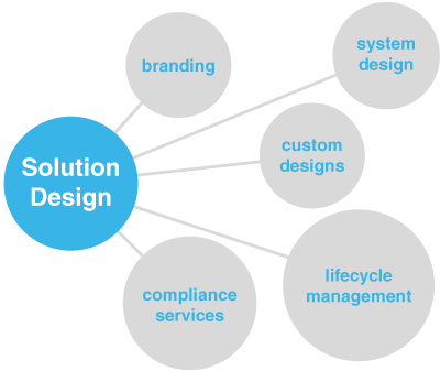 Solution design consultancy services digitera technologies for Solution architect