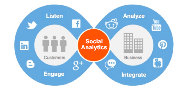 digitera_social_analytics_service
